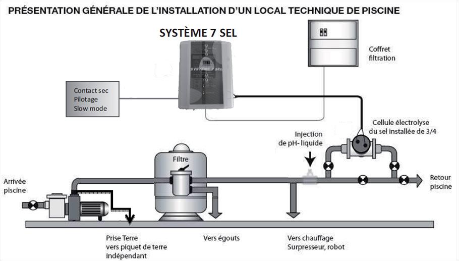 Filtration piscine au sel electrolyse au sel achat vente for Changer piscine chlore pour sel