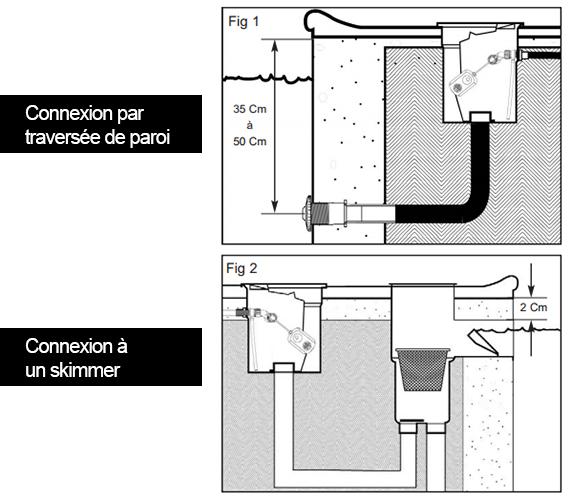 R gulateur de niveau pour piscine enterr e liner for Branchement aspirateur piscine skimmer
