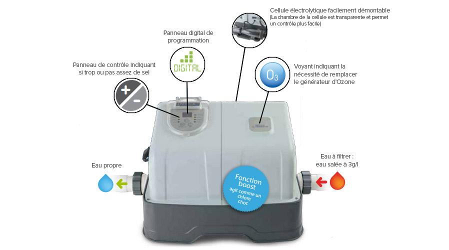 Electrolyseurr au sel ozonateur intex pour piscine hors sol for Changer piscine chlore pour sel