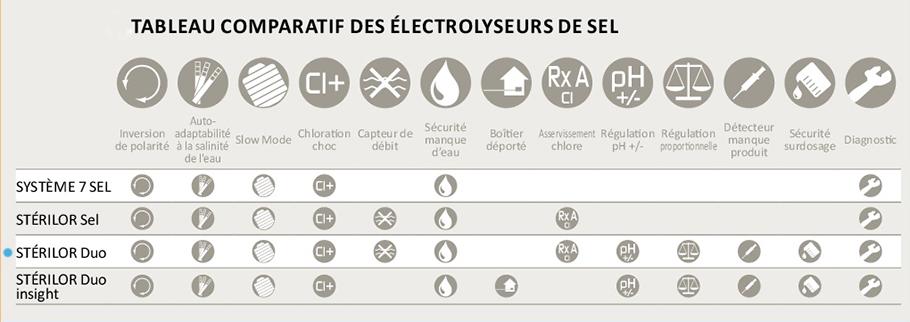 electrolyseur au sel sterilor duo pour piscines. Black Bedroom Furniture Sets. Home Design Ideas
